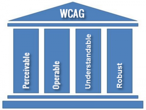 Four PIllars of WCAG: Perceivable, Operable, Understandable and Robust