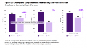 Chart of companies who are disability champions: 28% higher revenue, 2x the net income and 30% more Profit Margin