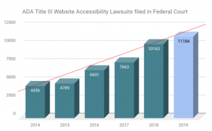 Bar graph of ADA Title III Federal Accessibility Lawsuits 2014-2019 refer to table above for values
