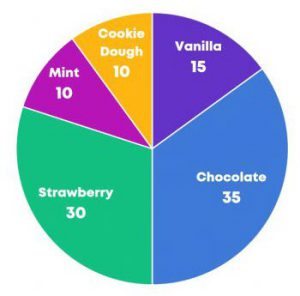 "Image from PDF : ""Pie chart of ice cream flavor preference. Chocolate 35, Strawberry 30, Vanilla 15, Cookie Dough 10, Mint 10."""