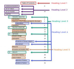 PDF Table of Contents showing 1 heading level 1, 4 headings level 2, four headings level 3 nested, and numerous headings level 4 and 5 nested into those.