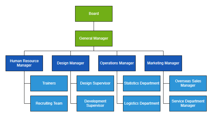 Example Organizational Chart
